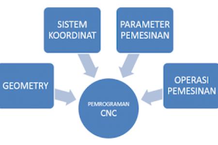 4 Konsep Dasar Dalam Pembuatan Program CNC