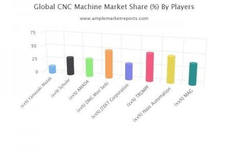 Pasar Mesin CNC untuk Menyaksikan Ekspansi yang Kuat Selama Periode Prakiraan 2020-2024: Pemain-Pemain Utama Yamazaki Mazak, Schuler, AMADA, DMG Mori Seiki, JTEKT Corporation, TRUMPF